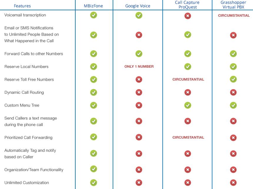 VoIP Comparison Chart