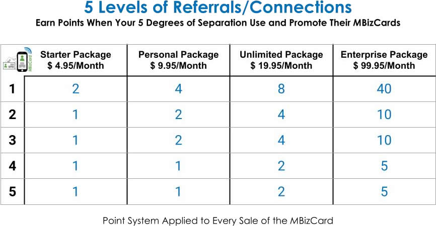 5 Levels of Referrals per Connection